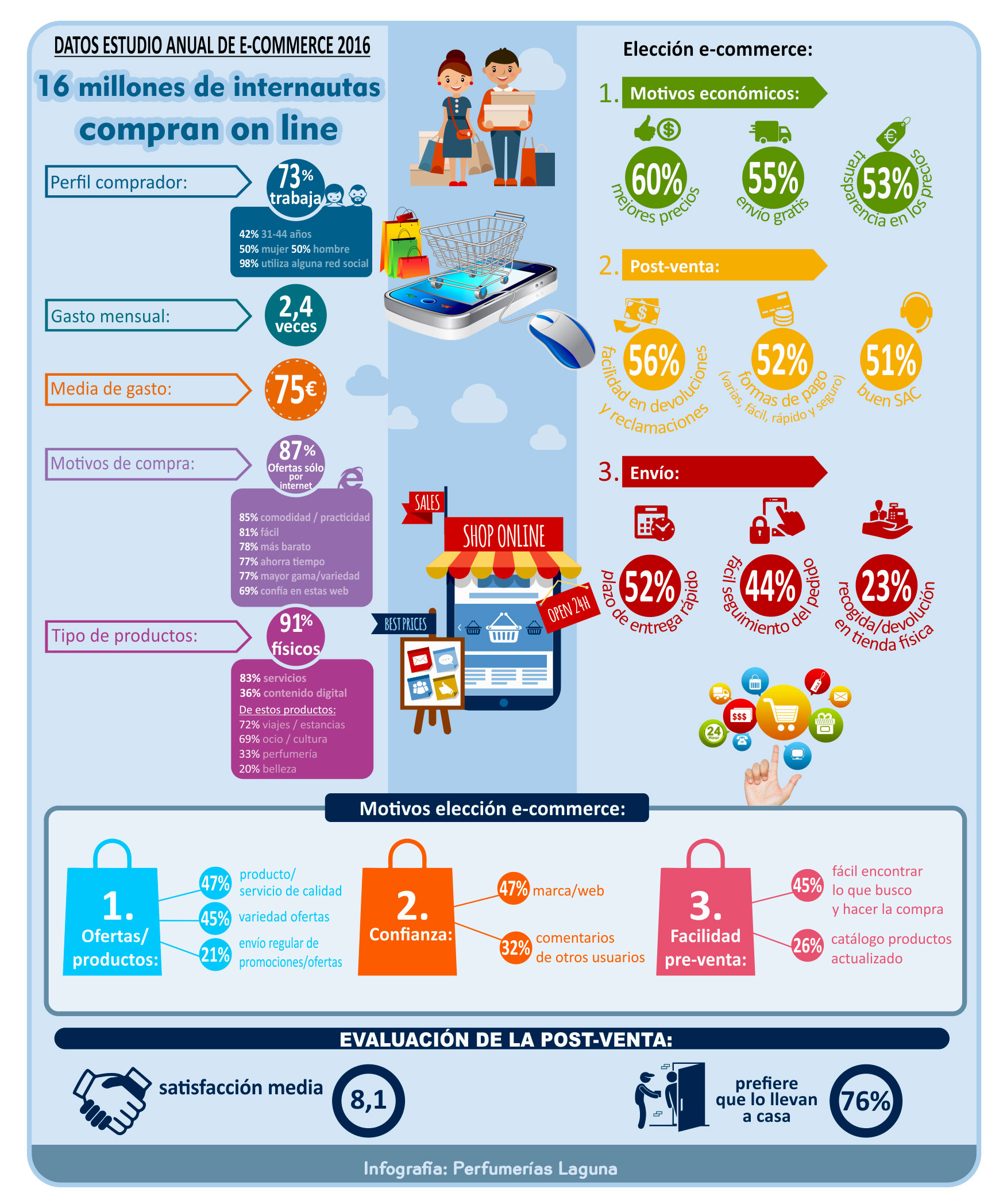 infografía e-commerce 2016